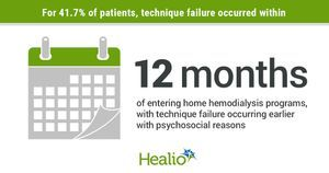 Care burden, lack of social support linked to exit from home hemodialysis programs