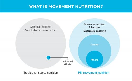 Level 1: The new rules of sports nutrition: This could revolutionize the way you coach athletes