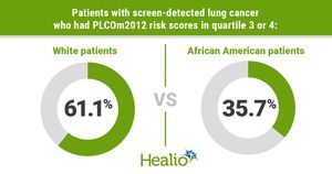 Lung cancer risk prediction model lacks efficacy in diverse populations