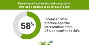 Small steps in clinic boost insulin pump use among youths, young adults