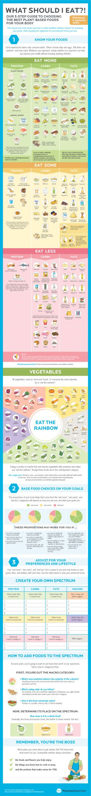'What should I eat?!' How to choose the best vegetarian and plant-based foods for your body