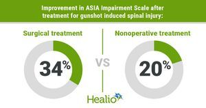 Surgery may improve functional outcomes in patients with thoracic, lumbar gunshot injuries