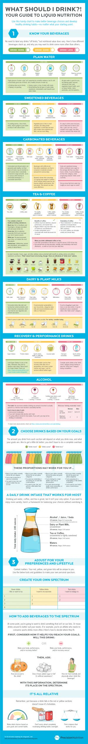 'What should I drink?!' Your complete guide to liquid nutrition