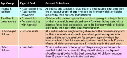 Here Are The AAP's New Car Seat Guidelines