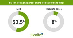Impaired vision tied to depressive symptoms in women during midlife