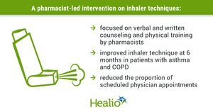 Pharmacist-led intervention may improve patient inhaler techniques