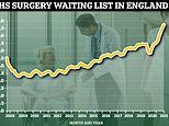 NHS waiting list hits ANOTHER record high with 5.72MILLION patients