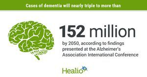 Trends in education, lifestyle impact dementia projections through 2050