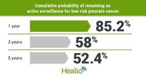 Many men with low-risk prostate cancer switch from active surveillance to active treatment