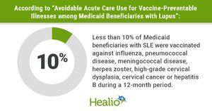 Less than 10% of Medicaid patients with lupus vaccinated against preventable disease