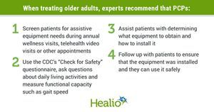 42% of older adults have unmet need for assistive bathing, toileting devices