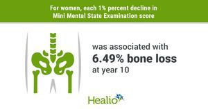 Shared risk factors may drive cognitive decline and bone loss, fracture risk for women