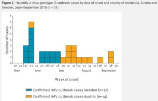 Austria reports Hepatitis A cases match strain in Swedish outbreak