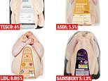 Which supermarket chickens carry the most bacteria?