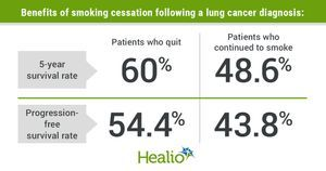 Study shows survival benefits of smoking cessation after lung cancer diagnosis
