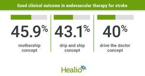 Outcomes in endovascular therapy for stroke similar across 3 triage concepts