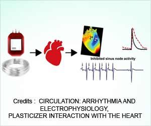 Plasticizers are Harmful to the Heart: Here's Why