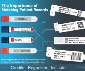 Better Patient Identification can Help Battle COVID-19