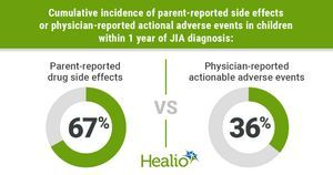 Parents report 'high frequency' of JIA medication side effects in 67% of children