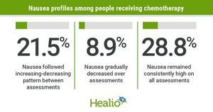 Clinical, neuropsychological factors influence chemotherapy-induced nausea severity