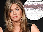 Intermittent fasting diets like Jennifer Aniston's do NOT work, study finds