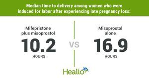 Combination therapy shortens time to delivery after induction due to late pregnancy loss
