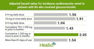 Daily glucocorticoids exceeding 5 mg 'threshold' linked to higher cardiovascular risk in RA