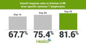 Cell therapy effective, safe for BK virus-associated hemorrhagic cystitis after HSCT