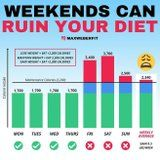 This Chart Shows How Weekends Can Ruin Your Weight-Loss Efforts