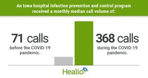 Hospital infection control program sees 500% increase in calls during pandemic