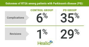 Parkinson's disease associated with complications, inferior outcomes after reverse TSA