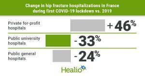 Hip fracture hospitalizations down 11% during first COVID-19 lockdown