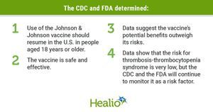 As CDC, FDA lift pause of J&J vaccine, poll indicates 'eroded confidence' in shot