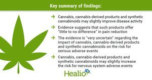 Cannabis may slightly reduce RA disease activity based on 'very uncertain' evidence