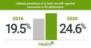 Self-reported concussions increased among US adolescents from 2016 to 2020