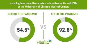 Hospital reports hand hygiene compliance rates nearly double national average