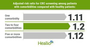 Increased comorbidities linked to decreased colorectal cancer screening