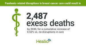 COVID-19 may have lower-than-expected long-term impact on breast cancer mortality