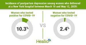 Moms with COVID-19 separated from infants more likely to experience postpartum depression