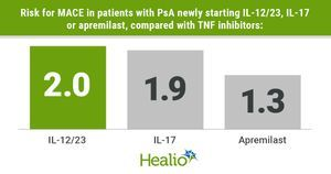 Cardiovascular risk in PsA greater for new users of IL-12/23, IL-17 vs. TNF inhibitors