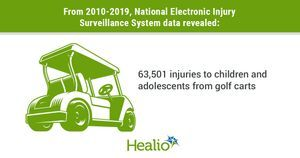 More than 6,500 kids, teens hurt by golf carts annually