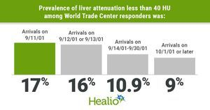 World Trade Center early responders have increased hepatic steatosis