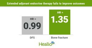 Prolonged adjuvant anastrozole confers no DFS benefit in postmenopausal breast cancer