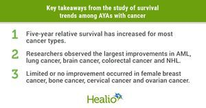 Survival rates among AYAs with certain cancers show little to no improvement