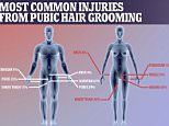 A quarter of people who groom their pubic hair get hurt