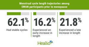 Menstrual cycle length changes before menopause may indicate CVD risks