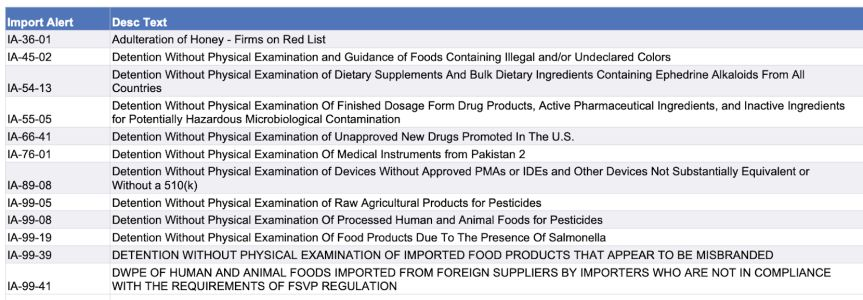 Honey, misbranded foods, pesticide use included in update on imported foods