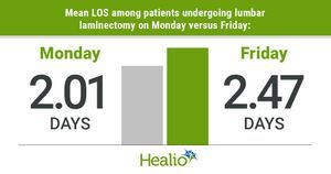 Late-week surgery associated with increased length of stay after lumbar laminectomy