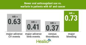 Non-vitamin K antagonist oral anticoagulants beneficial for patients with AF, cancer