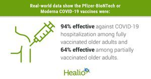 Real-word study shows vaccines protect against COVID-19 hospitalization in older adults